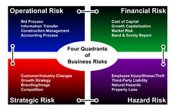 Vier Quadranten Geschäftsgefahren Stockfotografie