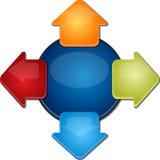 Vier uitgaande pijlen Lege bedrijfsdiagramillustratie Royalty-vrije Stock Afbeelding