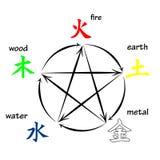 Vijf elementen feng shui Royalty-vrije Stock Afbeeldingen