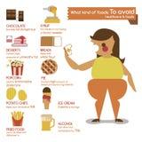 Vilken sort av foods att undvika royaltyfri illustrationer