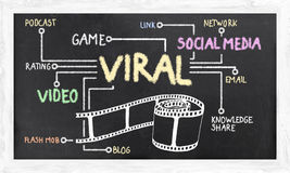 Viral Marketing. Social Media and Terms of Viral Marketing Royalty Free Stock Photography