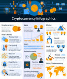 Virtual Currency Infographics Stock Image