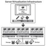 Virtualisatie gegevensverwerking en gegevensbeheer concept Royalty-vrije Stock Afbeeldingen