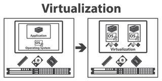 Virtualisation calculant et concept de gestion des données Vecteur Photo libre de droits
