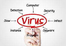 Virus. Concept sketched on screen Royalty Free Stock Image