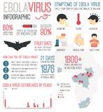 Virus Ebola Infographic illustration stock