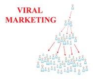 virus- marketing Arkivbild