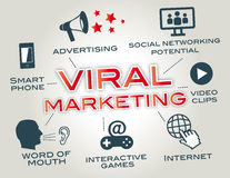 Virus- marknadsföring, ord av munnen Royaltyfria Bilder