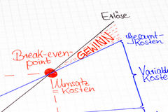 Visión de conjunto gráfica: Punto de equilibrio en lengua alemana imagen de archivo libre de regalías