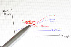 Visión de conjunto gráfica: Punto de equilibrio en lengua alemana foto de archivo libre de regalías