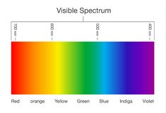 Visible spectrum of light. Illustration about Human vision Stock Photography