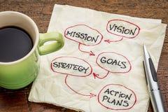 Vision, Auftrag, Ziele, Strategie und asctino Pläne stockfoto