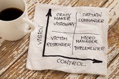 Vision and control concept Royalty Free Stock Photos