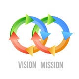 Vision and mission cycle concept Royalty Free Stock Image