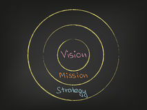 Vision Mission Strategy Stock Images