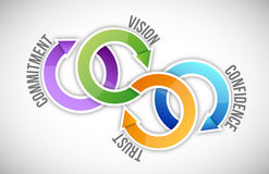 Vision, trust, confidence and commitment Royalty Free Stock Photography