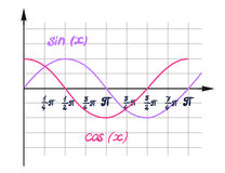A visual representation of the function cosine Stock Image