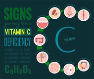 Vitamin C deficiency. Signs and symptoms of Vitamin C deficiency. Icons set. Isolated vector illustration on a dark blue background in a flat style. Beauty vector illustration