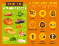 Vitamin A deficiency. Signs and symptoms of Vitamin A deficiency. Icons set and top 10 vitamin A foods. Isolated vector illustration on the orange background in Stock Image