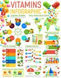 Vitamin infographics, healthy nutrition charts. Vitamin food and healthy nutrition infographics. Vector graphs and charts with vitamin content of vegetables and royalty free illustration