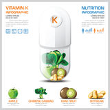 Vitamin K Chart Diagram Health And Medical Infographic Stock Image