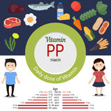 Vitamin PP infographic Royalty Free Stock Photography