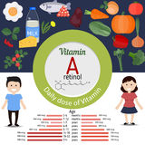 Vitamin A or Retinol infographic Royalty Free Stock Photography