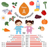 Vitamin A or Retinol infographic Royalty Free Stock Photos
