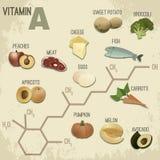 Vitamine A voedsel-RetroFormula Royalty-vrije Stock Foto's