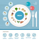 Vitamins and minerals. Iron mineral nutrition infographic with medical and food icons: diet, healthy food and wellbeing concept Stock Photo