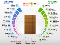Vitamins and minerals of milk chocolate Royalty Free Stock Photography