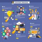 Vlak de inhoud van het ontwerpconcept marketing procesbegin met idee, t royalty-vrije illustratie