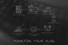Vlogger& x27; strategia aziendale di s: dai video che vanno virali ad ottenere Fotografia Stock