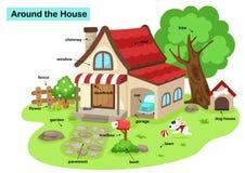 Vocabulario alrededor de la casa ilustración del vector