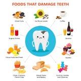 Voedsel dat tanden en tand met van het het beeldverhaalkarakter van het tandbederf de infographic elementen met voedselpictogramm royalty-vrije illustratie