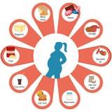 Voedsel dat tot zwaarlijvigheid bijdraagt Royalty-vrije Stock Afbeelding