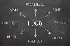 Voedseldiagram op Bord Stock Fotografie