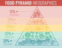 Voedselpiramide het gezonde infographic eten Gezonde Levensstijl Pictogrammen van producten Vector Royalty-vrije Stock Afbeelding