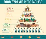 Voedselpiramide het gezonde infographic eten Gezonde Levensstijl Pictogrammen van producten Vector Royalty-vrije Stock Fotografie