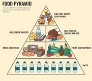 Voedselpiramide het gezonde infographic eten Gezonde Levensstijl Pictogrammen van producten Vector Royalty-vrije Stock Afbeeldingen