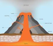 Volcan et lave infographic illustration de vecteur
