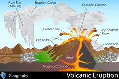 Volcanic Eruption. Easy to edit vector illustration of volcanic eruption Stock Image