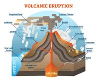 Volcanic eruption vector illustration scheme. Volcanic eruption vector illustration scheme with isometric terrain diagram Royalty Free Stock Photo