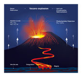 Volcano explosion. Illustration vector graphic. The most common perception of a volcano is of a conical mountain, spewing lava and poisonous gases from a crater Royalty Free Stock Images