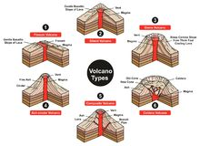 Volcano Types Infographic Diagram. Including fissure sheild dome ash cinder composite and caldera with all parts vent slope magma lava for geology science and Royalty Free Stock Photography