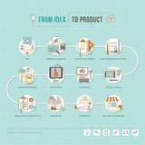 Von Idee zu Produkt lizenzfreie abbildung