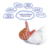 Voordelen om Uw het Medische Factureren Te delocaliseren royalty-vrije stock fotografie