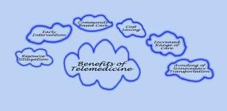Voordelen van Telegeneeskunde stock foto