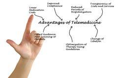 Voordelen van telegeneeskunde Stock Afbeelding