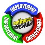 Voortdurende verbetering Drie Pijlcirkel Constant Growth royalty-vrije illustratie